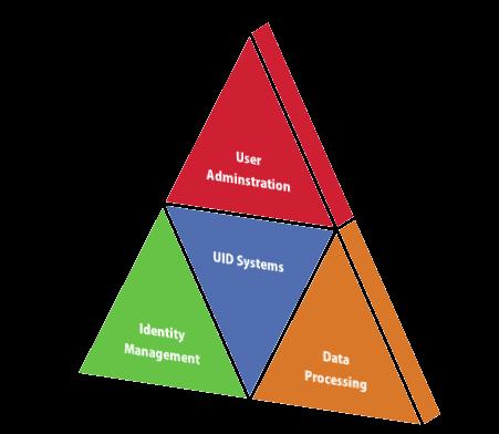 UIDSystems